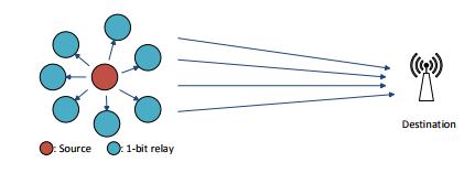 Figure 13: One-bit relays cluster transmission.