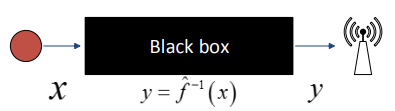 Figure 17: Black box view of the system