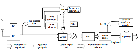 Figure 25: WiFi interference cancelling receiver.