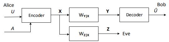 Figure 34: Wiretap channel model.