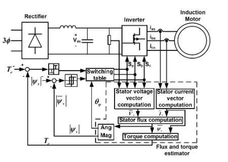 Figure 1. Basic DTC induction motor scheme