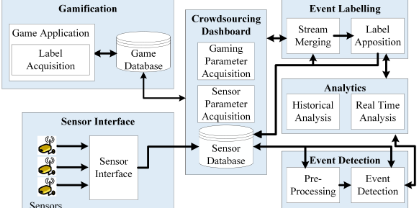 Fig. 2: Component-based view of the Gamification Frame-work.