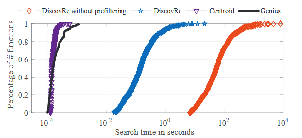 Fig. 4.3: The CDFs of search time on Dataset I.