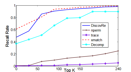 Fig. 5.2 : The cross-platform baseline comparison on 1,000 functions randomly selected from the dataset.