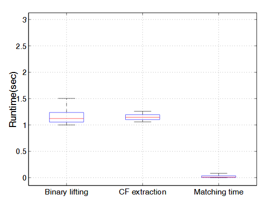 Fig. 5.4 : The run time performance of X MATCH
