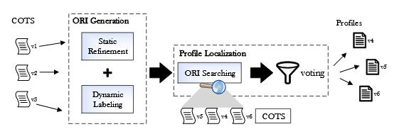 Fig. 6.2 : The overview of ORIGEN