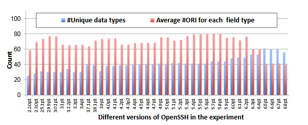 Fig. 6.5 : The statistics of the data types and the average number of ORIs to the field type in the Open SSH dataset.