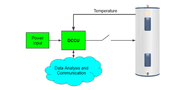 Figure 3.1: Diagram of the DCCU representing inputs (power, temperature, analysis results) and outputs (temperature data, heater control). Water heater represented on right.