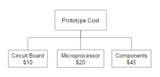 Figure 8.1: Prototype Cost Breakdown
