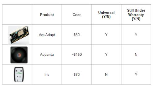 Table 9.1: Product comparison between AquAdapt, Aquanta, and Iris