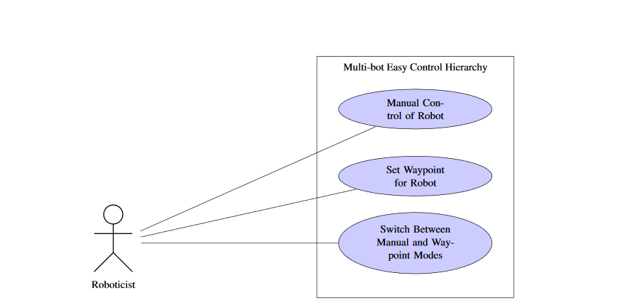 Figure 2.1: Use Case for Multi-bot Easy Control Hierarchy.