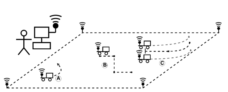 Figure 2.2: Physical Depiction.