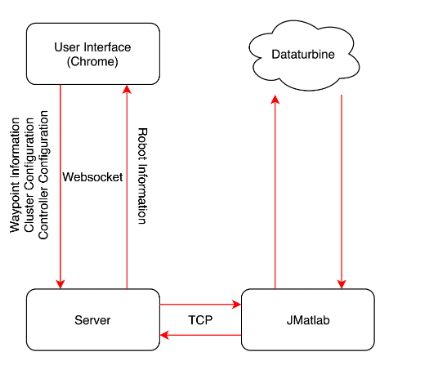 Figure 3.12: Data Flow Diagram of the User Interface