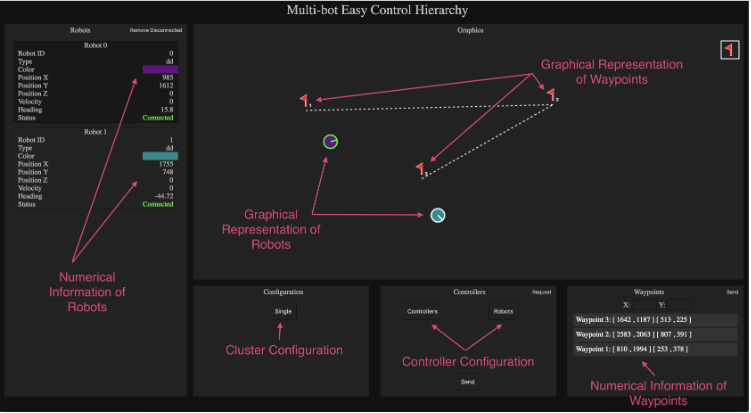 Figure 3.3: Overview of the User Interface