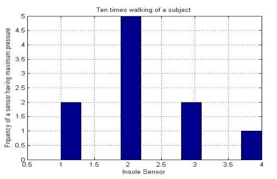 Figure 21. Histogram of maximum pressure variation for different subjects.