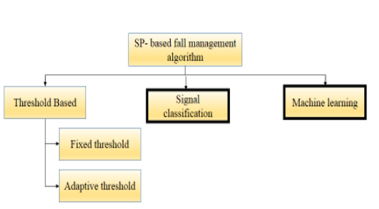 Figure 3. Taxonomy of smartphone based fall detection and prevention algorithms.