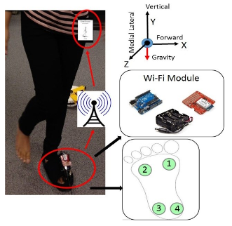 Figure 9b. IoT components of a wireless shoe with an example of the walking event trial in the hallway.