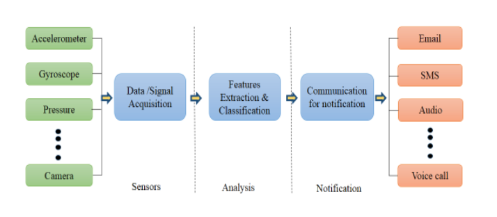 Figure 1 . Basic architecture of smartphone - based systems.