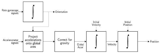 24 Chapter 2. Background Figure 2.6: Basic strapdown INS algorithm
