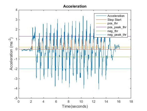 Figure 4.1: Detected steps by FSM algorithm with the acceleration signal and the threshold values for a walk with 20 steps.