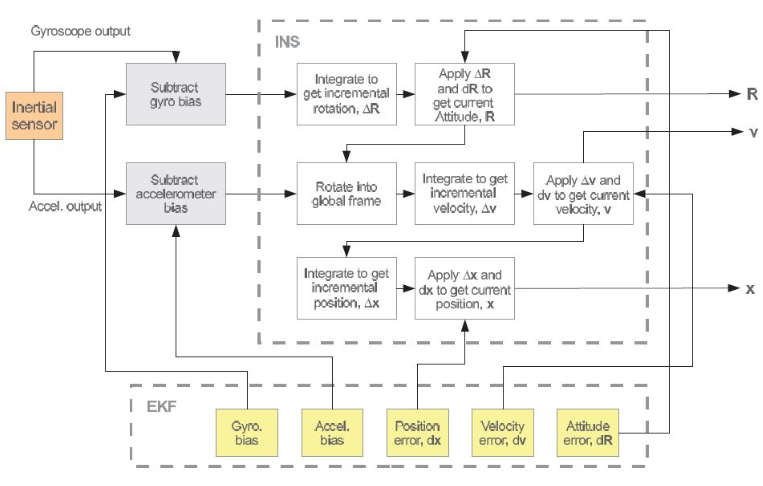 Figure 2.1: Common INS solution architecture with complementary Kalman filter for drift correction.
