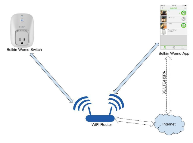 Figure 2.5 - Belkin Wemo speculated connection architecture.