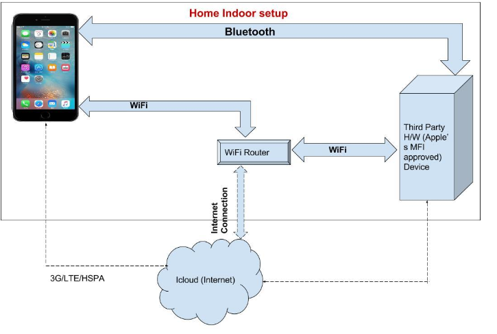 Intelligent voice activated home automation iva ece eee final figure 21 speculated architecture of apple homekit ccuart