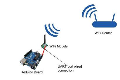 Figure 4.2 Wi - Fi setup showing Hi - Link's  HLK - Rm04 chip