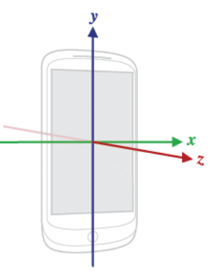 Figure 2.2 Nexus 7 Device Coordinate System.
