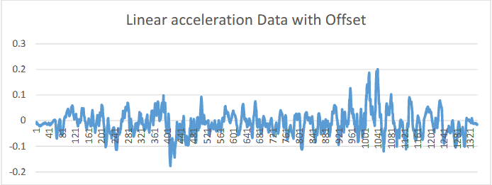 Figure 5.2 Linear acceleration Data with Offset/Bias Error.