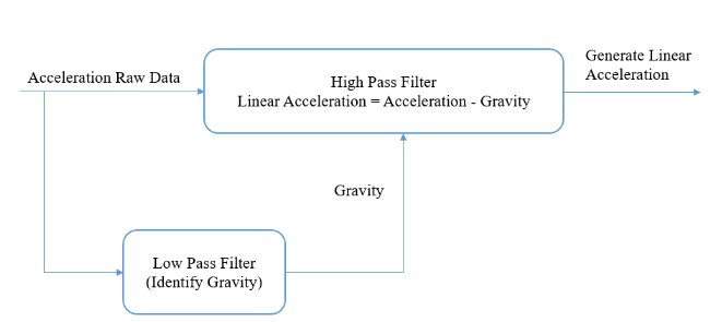 Figure 5.3 Block Diagram of Low - pass and High - pass Filtering.