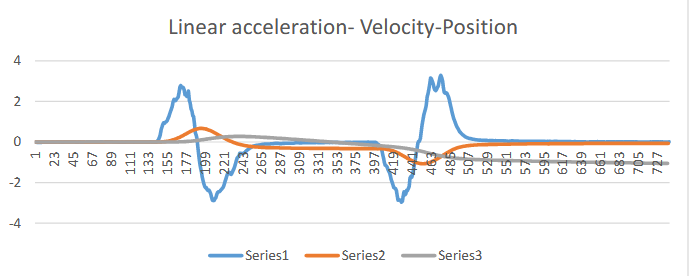 Figure 5. 14 Series1: Linear acceleration, Series2: Velocity, Series3: Position.