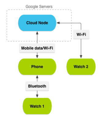 Figure 2.4 Interaction between Android Wear and Android Handheld devices.