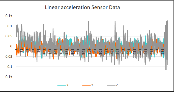 Figure 3.8 Linear acceleration sensor data around device coordinates.