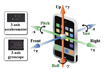 Figure 3.3: Linear & angular acceleration sensing using accelerometer and gyroscope.