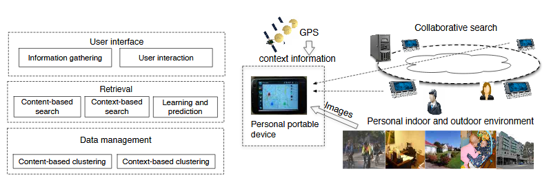 Figure 4.1: System architecture overview of iScope: Personalized multi-modality image search for mobile devices.