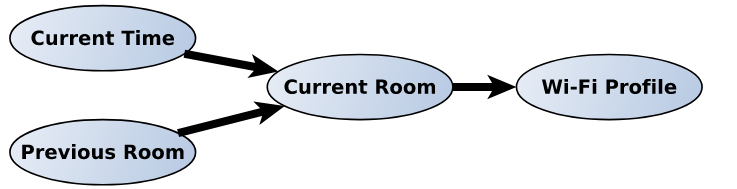 Figure 5.3: bayesian network for room localization