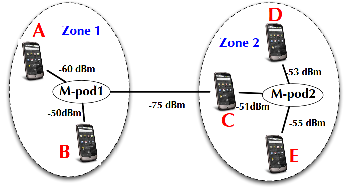 Figure 5.8: Zone-based collaborative sensing
