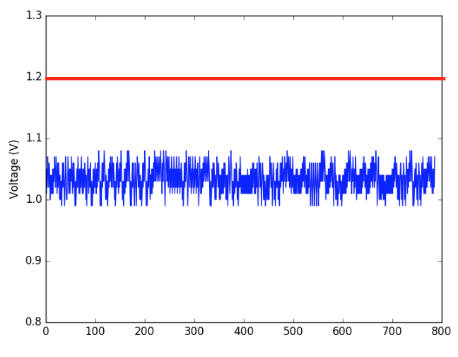 Figure 2.2 : DC Voltage Readings on TI MSP430G2 (blue) and Threshold (red)