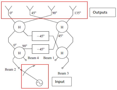 Figure 2.3 : Functional Diagram, Four Beam Butler Matrix Beamformer, Port 1 Excitation