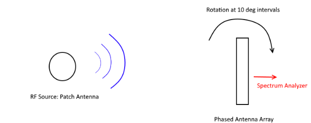 Figure 4.6 : Radiation Pattern Test Setup