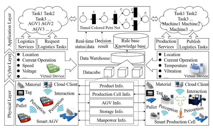 Figure 1. An integrated framework based on cloud service platform for production-logistics systems. AGV: automated guided vehicle