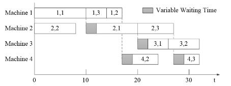 Figure 4. The feasible schedule plan.