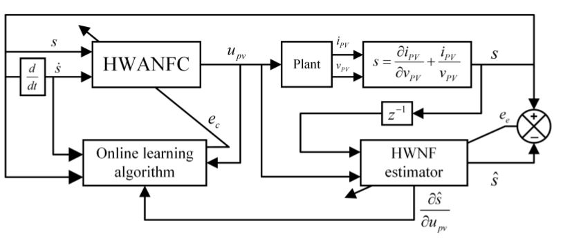 Figure 2. Adaptive Hermite Wavelet-based Adaptive Neural Fuzzy Controller (HWANFC) control system