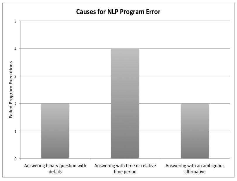 Figure 14 Causes of NLP error in program execution