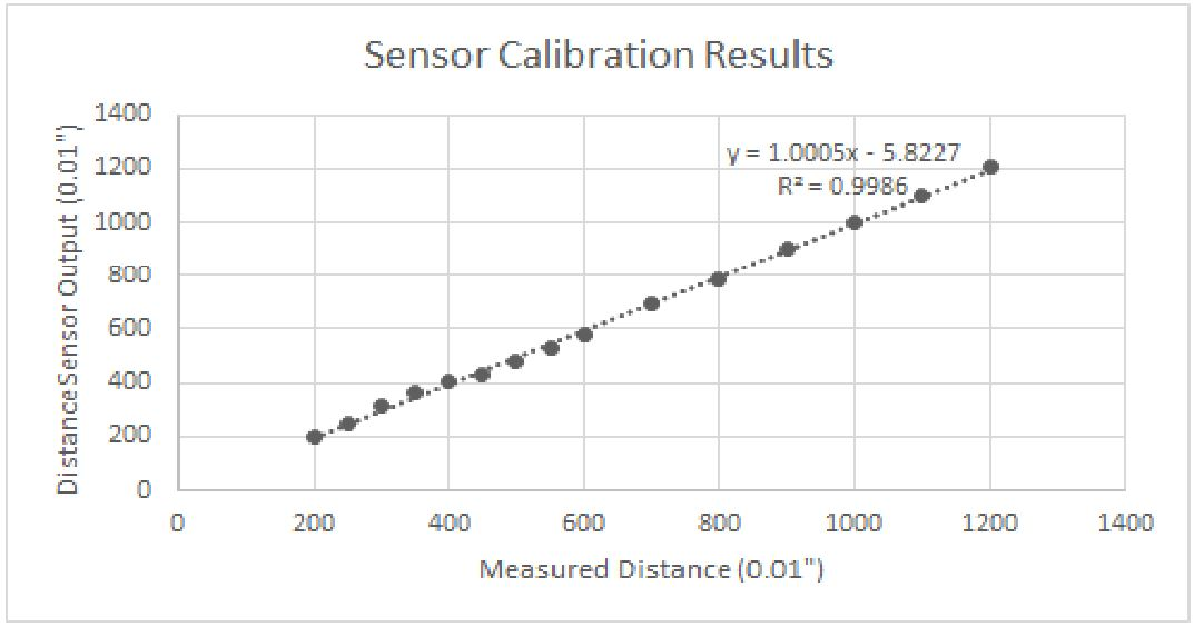 Figure 20 Results of a single trial of distance sensor calibration