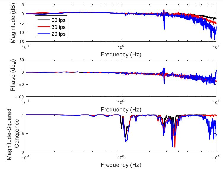 Figure 37: Optic flow frequency response with different frame rates
