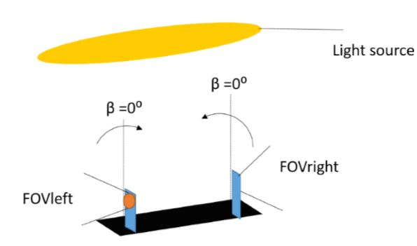 Figure 44: Bending illustration: The photodiodes should share an intersecting field-of-view (FOV)