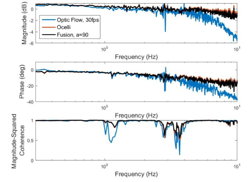 Figure 47: Frequency response ocelli , optic flow, and their weighted-average fusion: Ocelli and optic flow time domain signals are combined to obtain a result close to ocelli