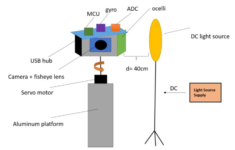 Figure 16: Illustration of Test Setup: Light source has its own DC supply to avoid issues of flickering